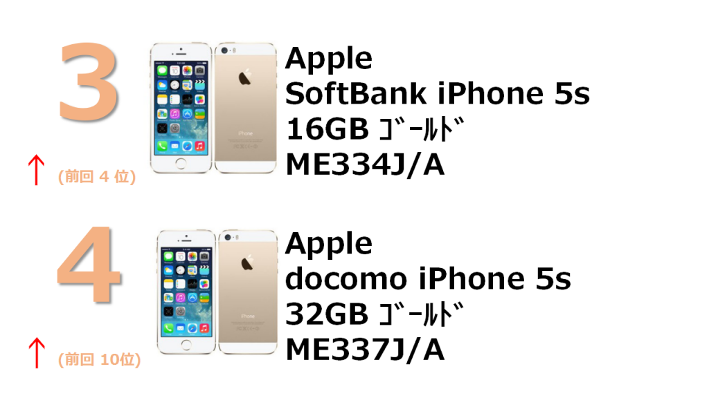 3位 SoftBank iPhone 5s 16GB ME334J/A 4位 docomo iPhone 5s  32GB ME337J/A