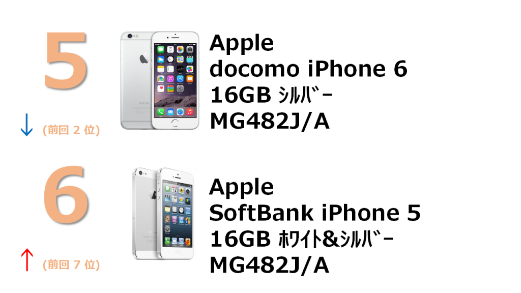 5位 docomo iPhone 6 16GB MG482J/A 6位 SoftBank iPhone 5 16GB MG482J/A