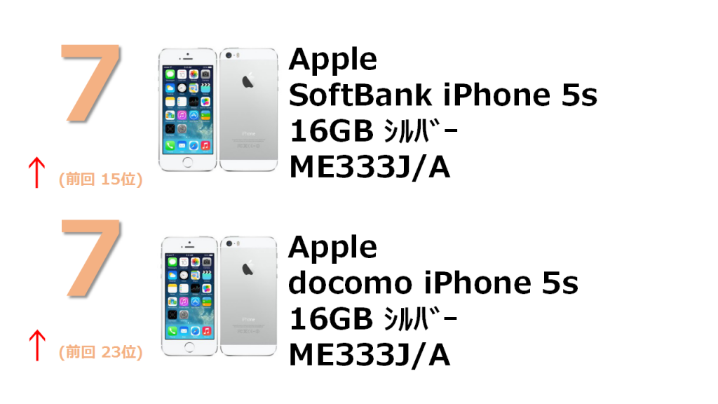 7位 SoftBank iPhone 5s 16GB ME333J/A 7位 docomo iPhone 5s 16GB ME333J/A