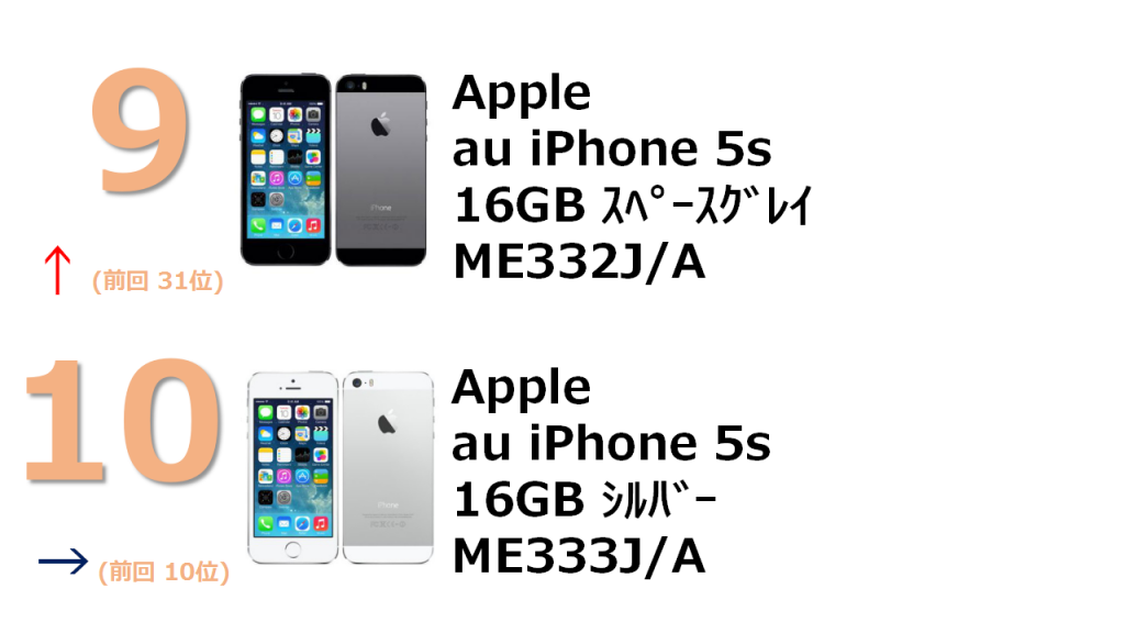 9位 au iPhone 5s 16Gb ME332J/A 10位 au iPhone 5s 16GB ME333J/A