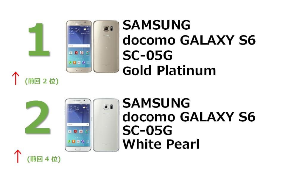 1位 SAMSUNG docomo GALAXY S6 SC-05G Gold Platinum 2位 SAMSUNG docomo GALAXY S6 SC-05G White Pearl