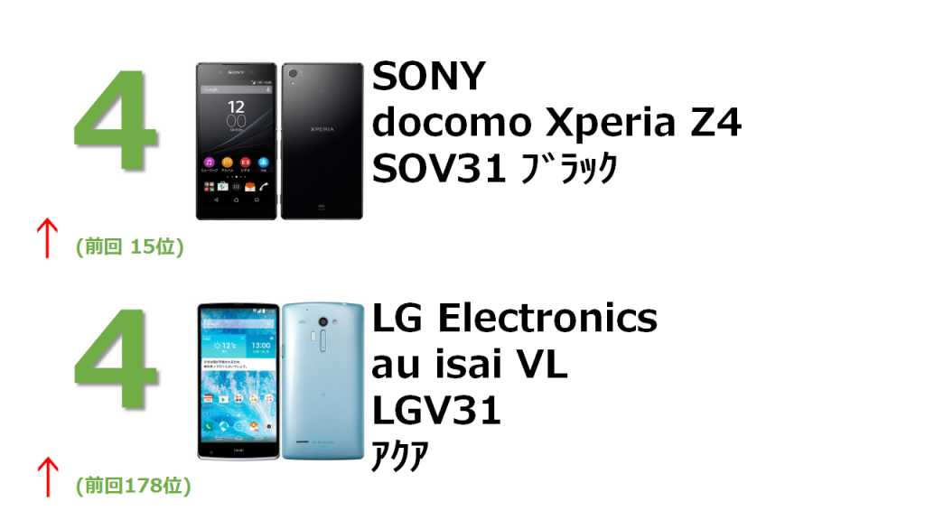 4位 SONY docomo Xperia Z4 SOV31 ブラック 4位 LG Electronics au isai VL LGV31 アクア