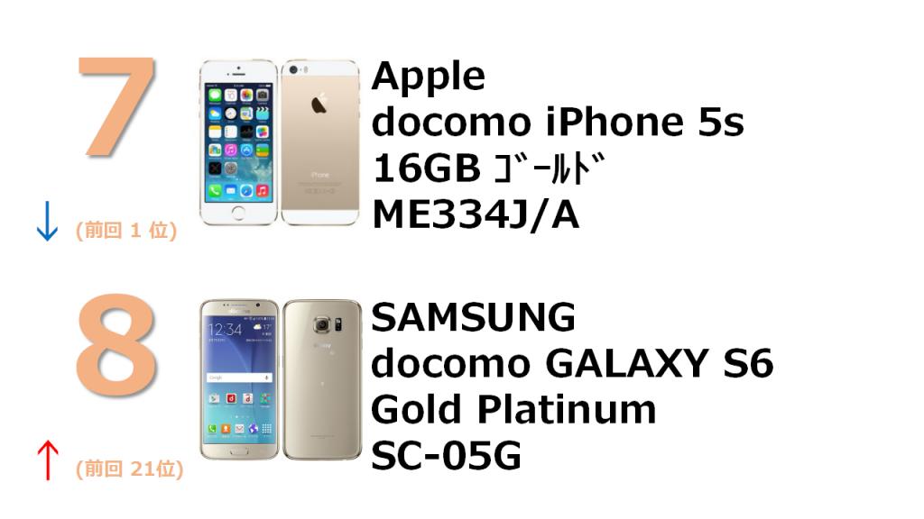 7位 docomo iPhone 5s 16Gb ME334J/A 8位 SAMSUNG docomo GALAXY  Gold Platium SC-05G
