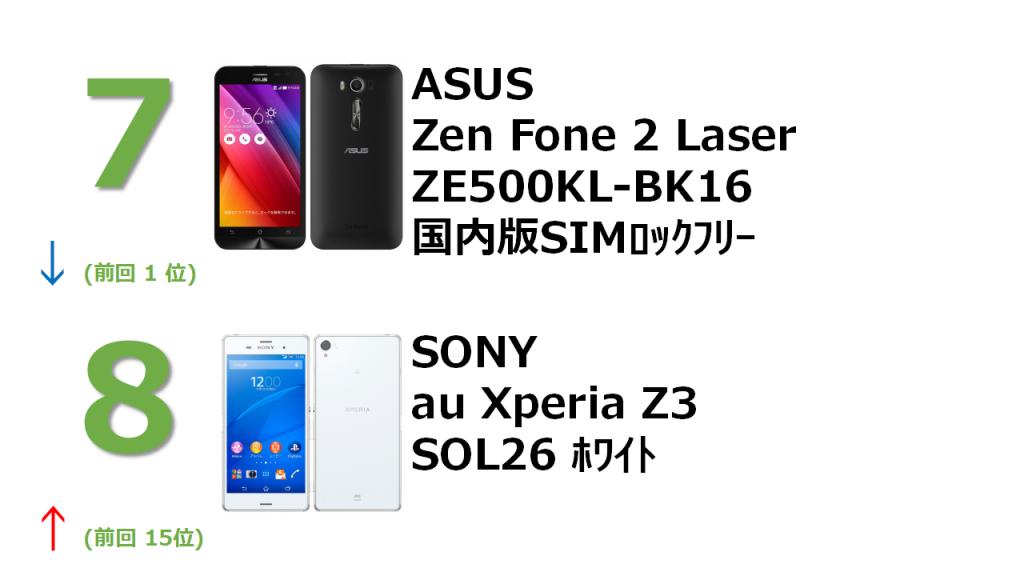 7位 ASUS ZEn FOne 2 laser ZE500KL-BK16 国内版SIMロックフリー 8位 SONY au Xperia Z3 SOL26 ホワイト