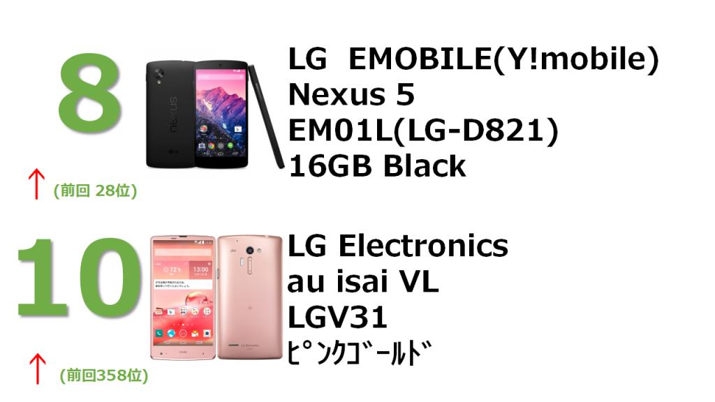 8位 LG EMOBILE(Y!mobile) Nexus 5 EM01L(LG-D821) 16GB Black 10位 LG Elevtronics au isai VL LGV31 ピンクゴールド