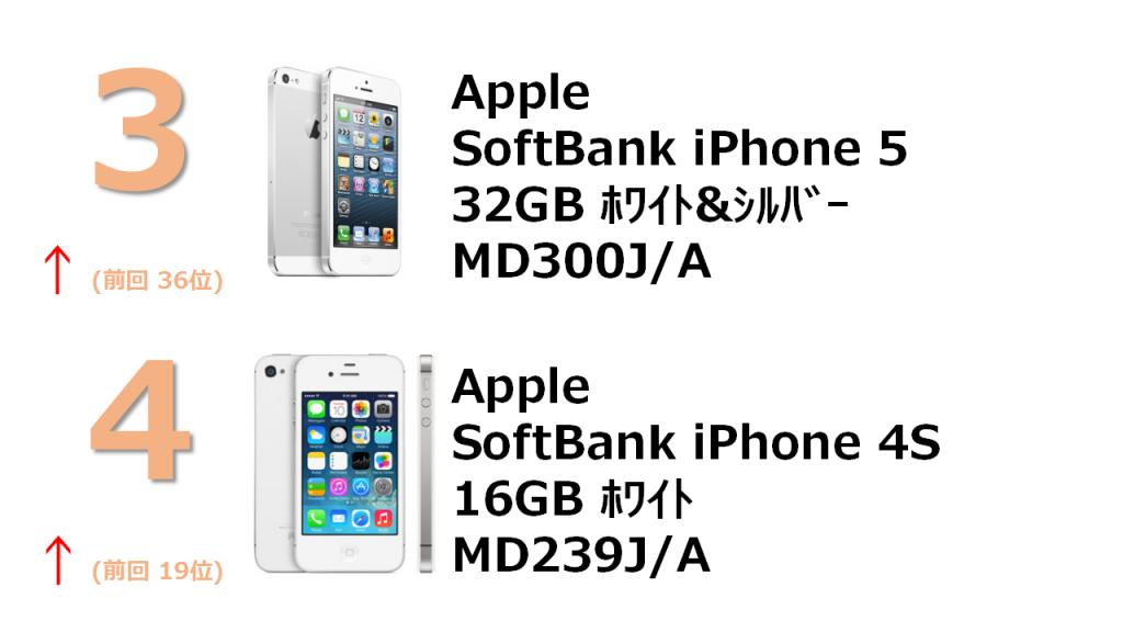 3位 SoftBank iPhone 5 32GB MD300J/A 4位 SoftBank 4S 16GB MD239J/A