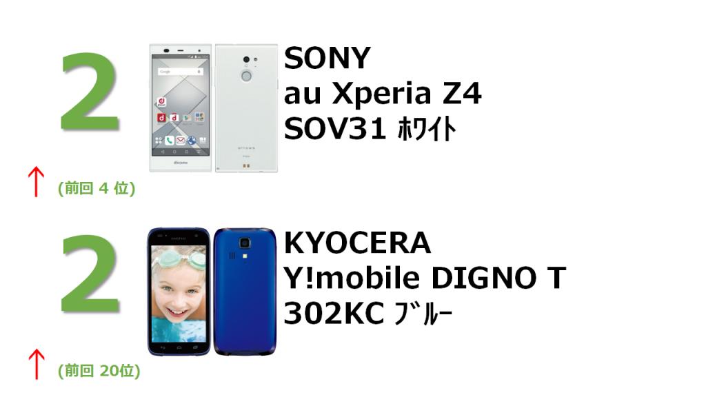 2位 SONY au Xperia SOV31 ホワイト 2位 KYOCERA Y!mobile DIGNO T 302KC ブルー