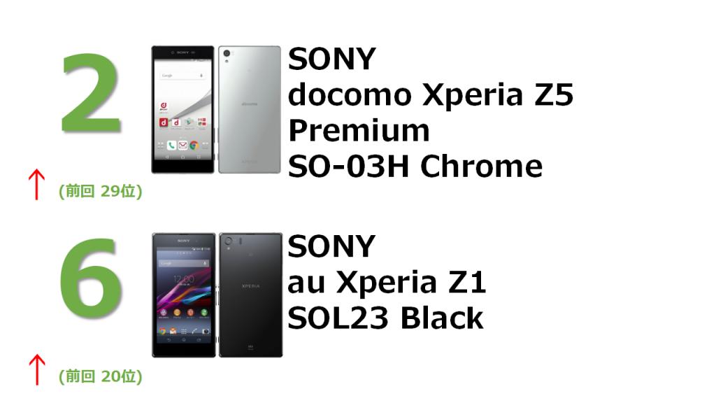 2位 SONY docomo Xperia Z5 Premium SO-03H Chrome 6位SONY au Xperia Z1 SOL23Black