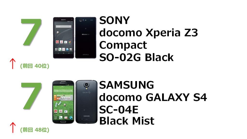 7位 SONY docomo Xperia Z3 Compact SO-02G Black 7位 SAMSUNG docomo GALAXY S4 SC-04E Black Mist
