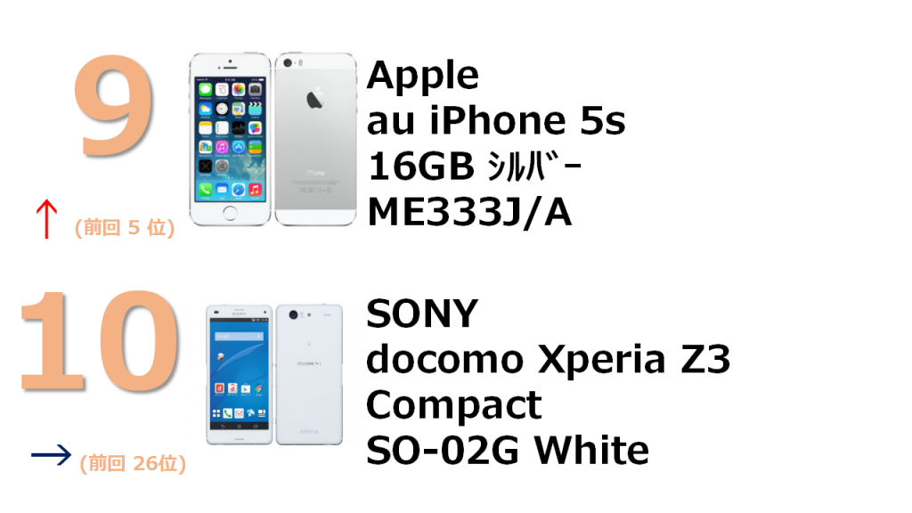 9位 au iPhone 5s 16GB ME333J/A 10位 docomo Xperia Z3 Compact SO-02G White