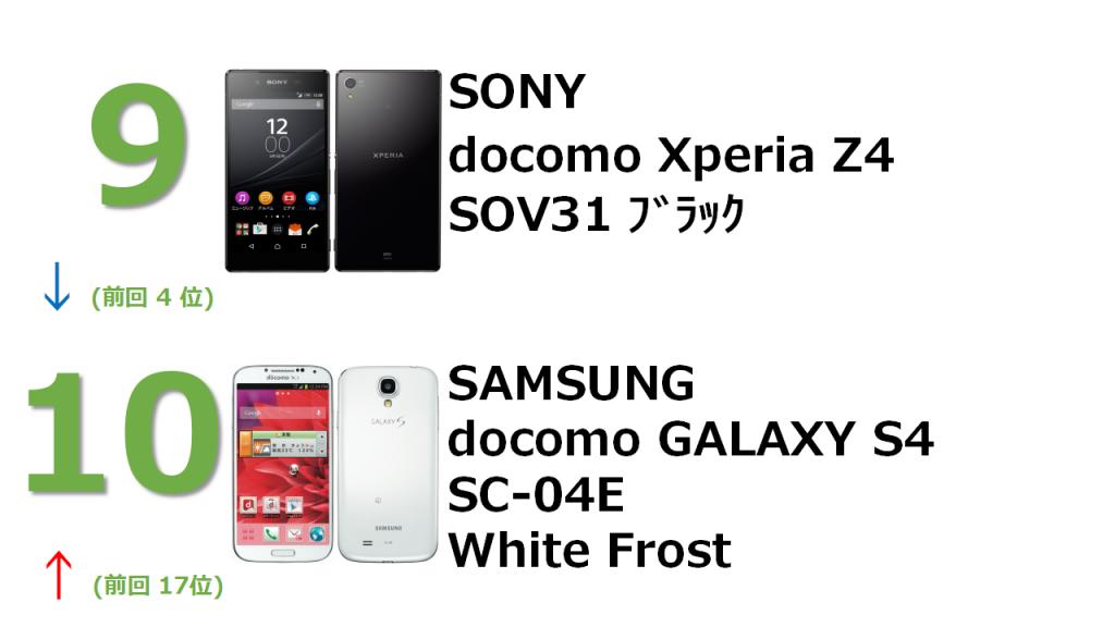 9位 docomo Xperia Z4 SOV31 ブラック 10位 docmo GALAXY S4 SC-04E White Frost