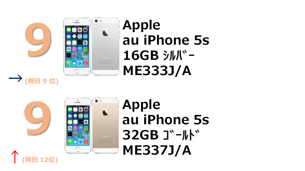 9位 au iPhone 5s 16GB ME333J/A 9位 au iPhone 5s 32GB ME337J/A