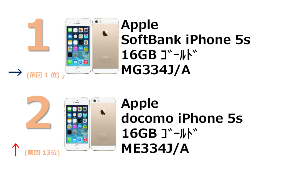 1位 SofyBank iPhone 5s 16GB MG334J/A 2位 docomo iPhone 5s 16GB ME334J/A