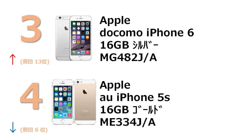 3位 docomo iPhone 6 16GB MG482J/A 4位 au iPhone 5s 16GB ME334J/A