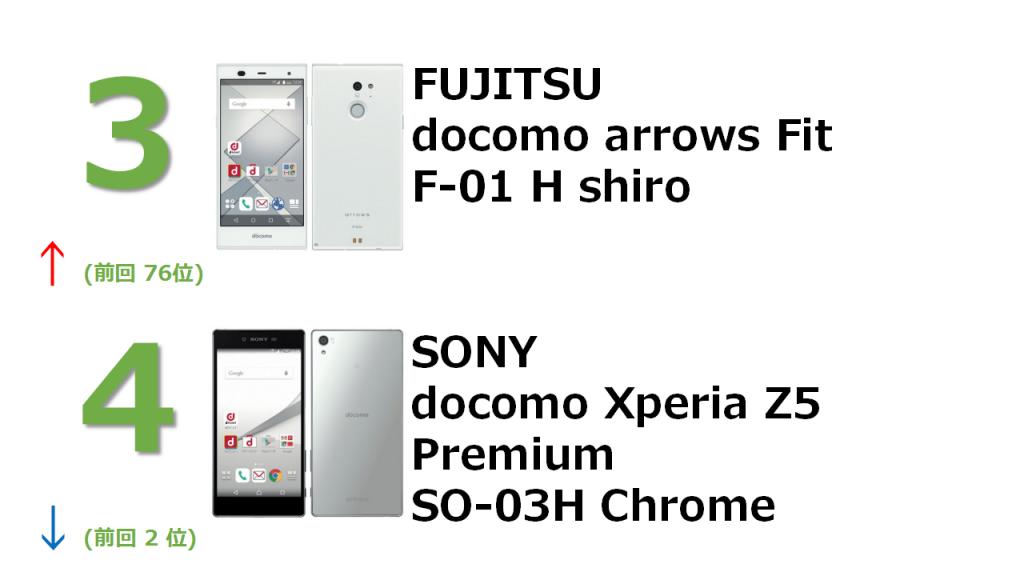 3位 FUJITSU docomo arrows Fit F-01 H shiro 4位 SONY docomo Xperia Z5 Premium SO-03H Chrome