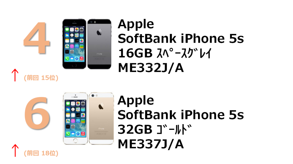 4位 SoftBank iPhone 5s 16GB ME332J/A 6位 SoftBank iPhone 5s 32GB ME337J/A