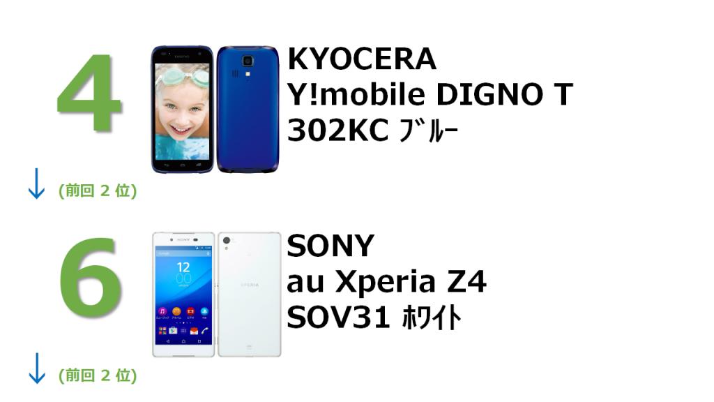 4位 KYOCERA Y!mobile DIGNO T 302KC ブルー 6位 SONY au Xperia Z4 SOV31 ホワイト