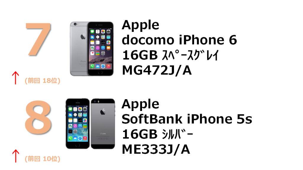 7位 docomo iPhone 6 16GB MG472J/A 8位 SoftBank iPhone 5s 16GB ME333J/A