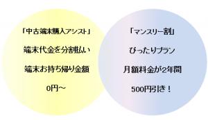 じゃんぱらxUQ mobile 「中古端末アシスト」+「マンスリー割」 サービス開始!