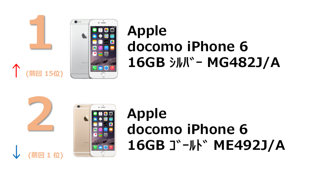 1位 docomo iPhone 6 16GB MG492J/A 2位 SoftBank iPhone 5s 16GB ME334J/A