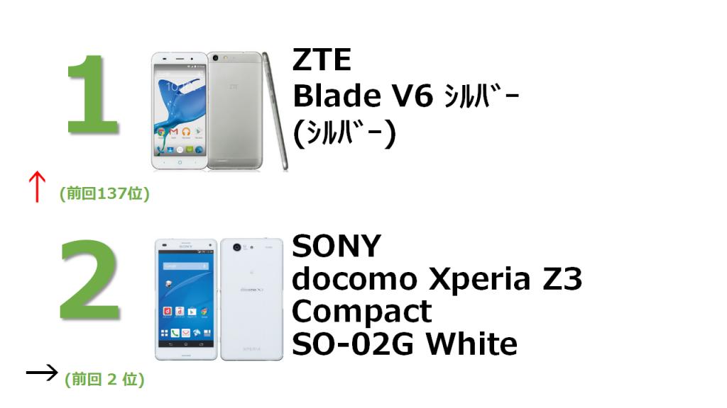 1位 ZTE Blade V6 シルバー 2位 SONY docomo Xperia Z3 Compact SO-02GB White