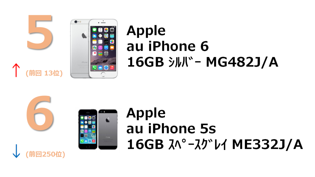 5位 au iPhone 5s 16Gb ME332J/A 6位 ZTE Blade V6 シルバー SIMフリー