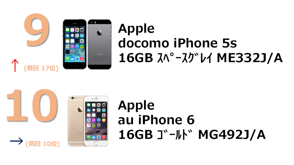 9位 au iPhone 5s 16GB ME334J/A 10位 au iPhone 5s 32GB ME337J/A