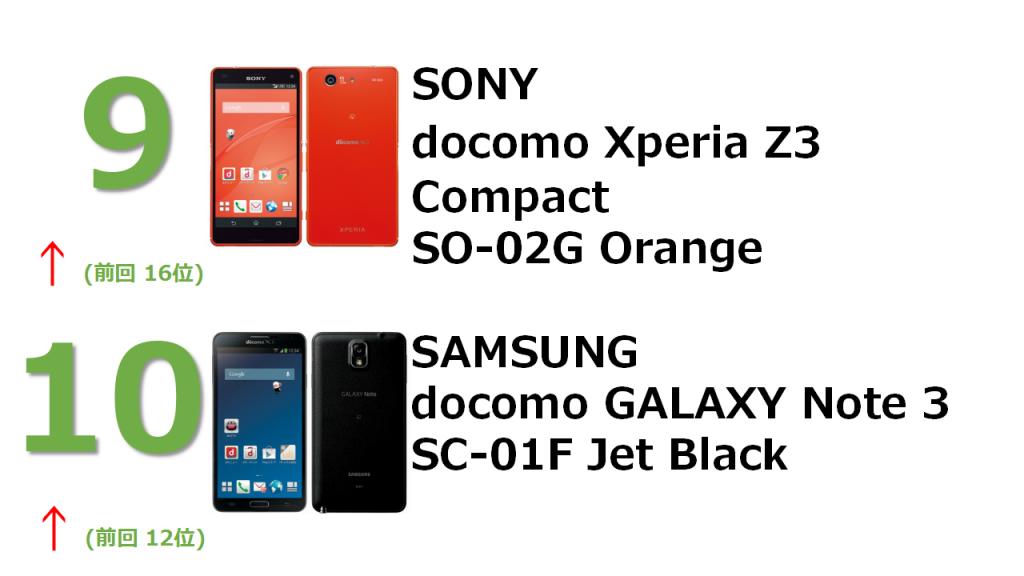 9位 docomo Xperia Z3 Compact SO-02G Orange 10位 SAMSUNG docomo GALAXY Note 3 SC-01F Jet Black