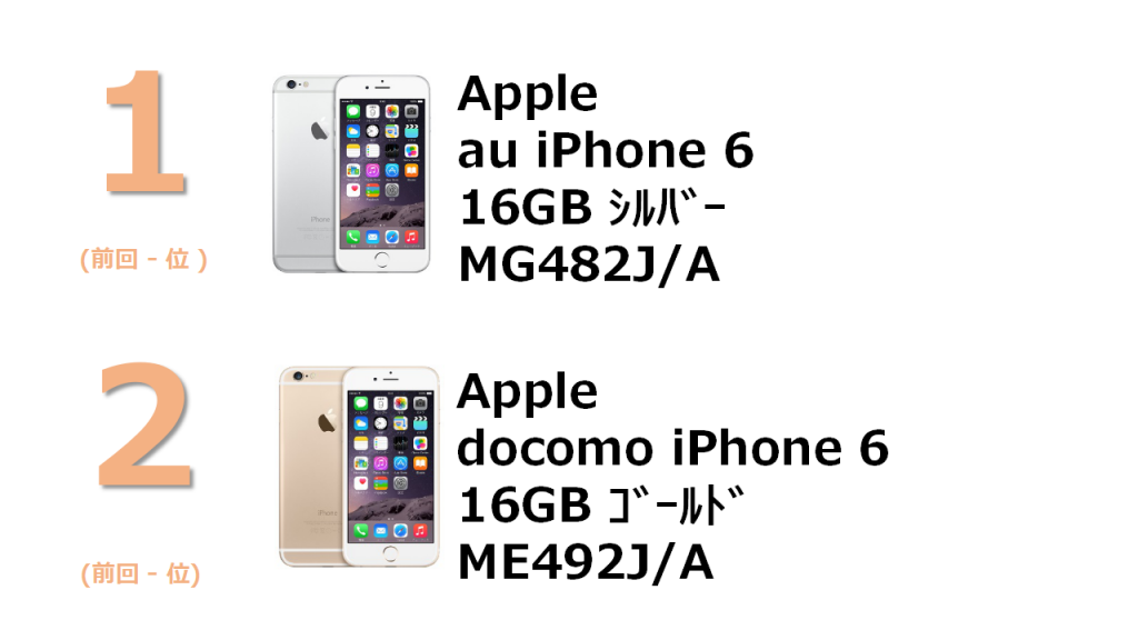 1位 Apple au iPhone 6 16GB MG482J/A 2位 docomo iPhone 6 16GB ME492J/A