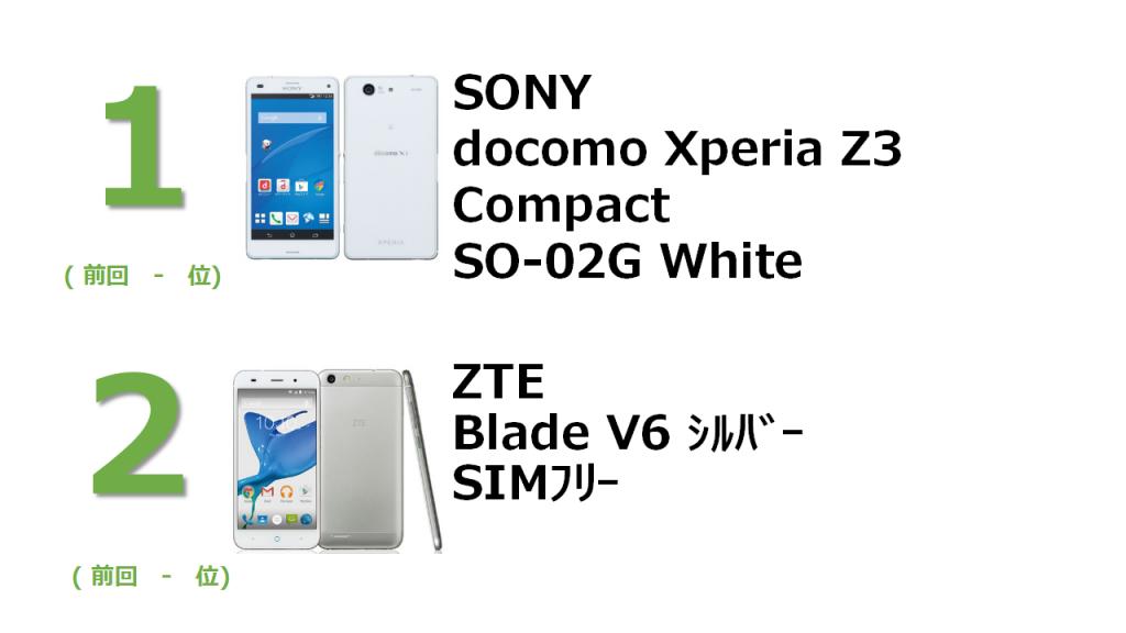 1位 SONY docomo Xperia Z3 Comapct SO-02G White 2位 ZTE Blade V6 シルバー