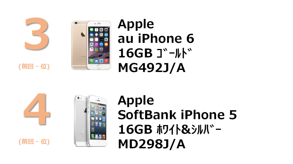 3位 Apple au iPhone 6 16GB MG 492J/A 2位 Apple SoftBank iPhone 5 16GB MD298J/A