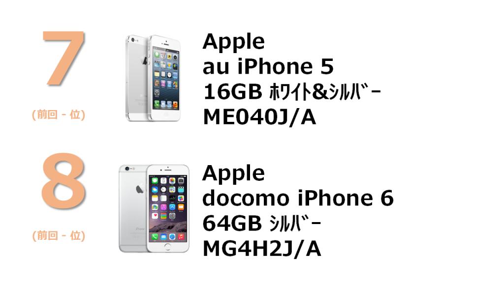7位 Apple  au iPhone 5 16GB ME040J/A 8位 Apple docomo iPhone 6 64GB MG4H2J/A