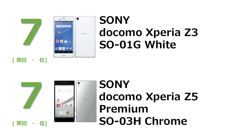 7位 SONY docomo Xperia Z3 SO-01G White 7位 docomo Xperia Z5 Premium SO-03H Chrome