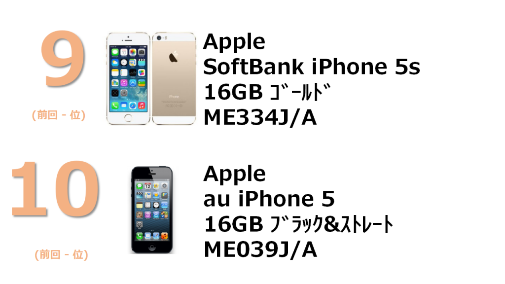 9位 Apple SoftBank iPhone 5s 16GB ME334J/A 10位 au iPhone 5 16GB ME039J/A