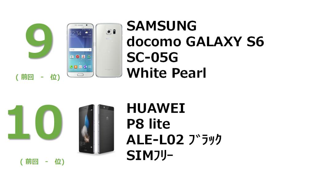 9位 SAMSUNG docomo GALAXY S6 SC-05G White Pearl 10位 HUAWEI P8 lite ALE-L02 ブラック SIMフリー