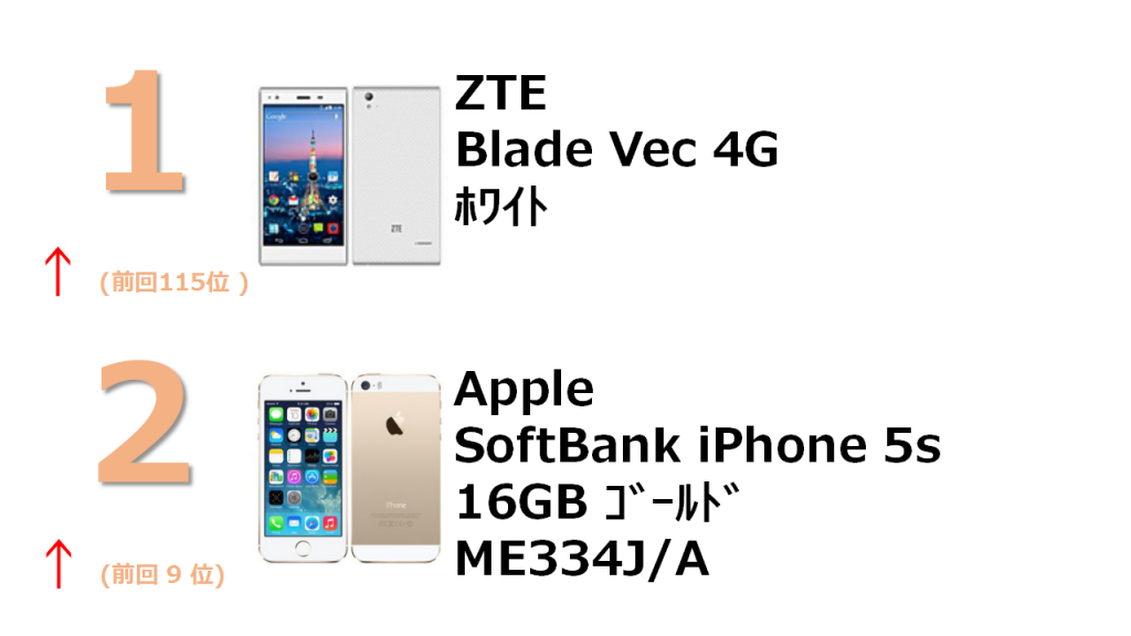 1位 ZTE Blade Vec 4G White 2位 Apple SoftBank iPhone 16GB ME334J/A