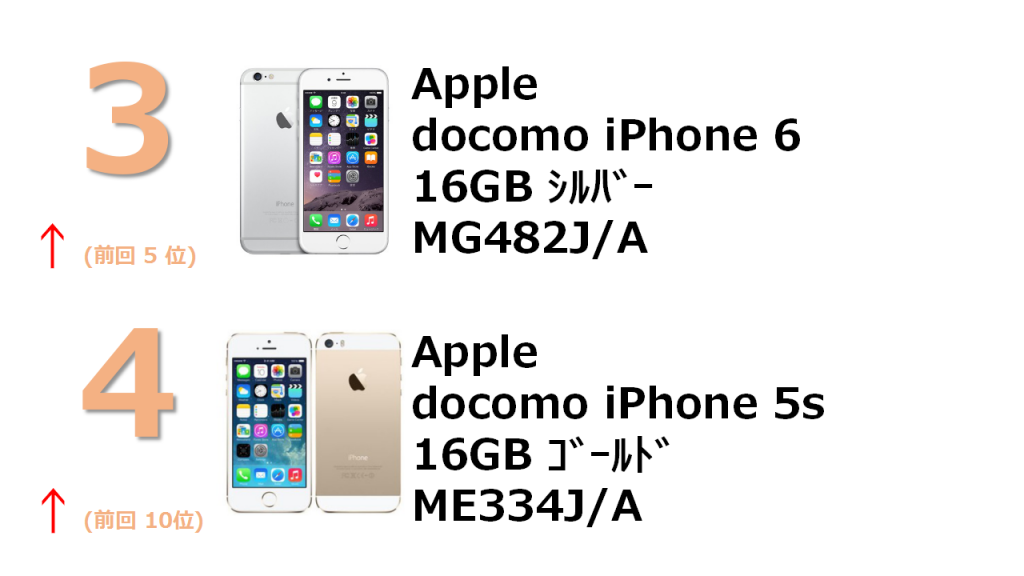 3位 docomo iPhone 6 16GB MG482J/A 4位 Apple docomo iPhone 5s 16GB ME334J/A