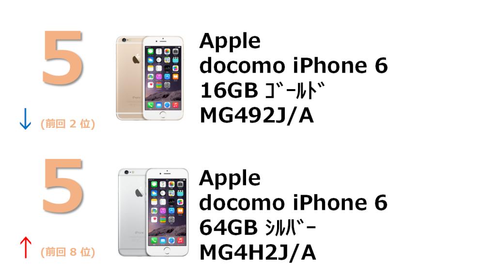 5位 Apple docomo iPhone 6 16GB MG492J/A 5位 docomo iPhone 6 64GB MG4H2J/A