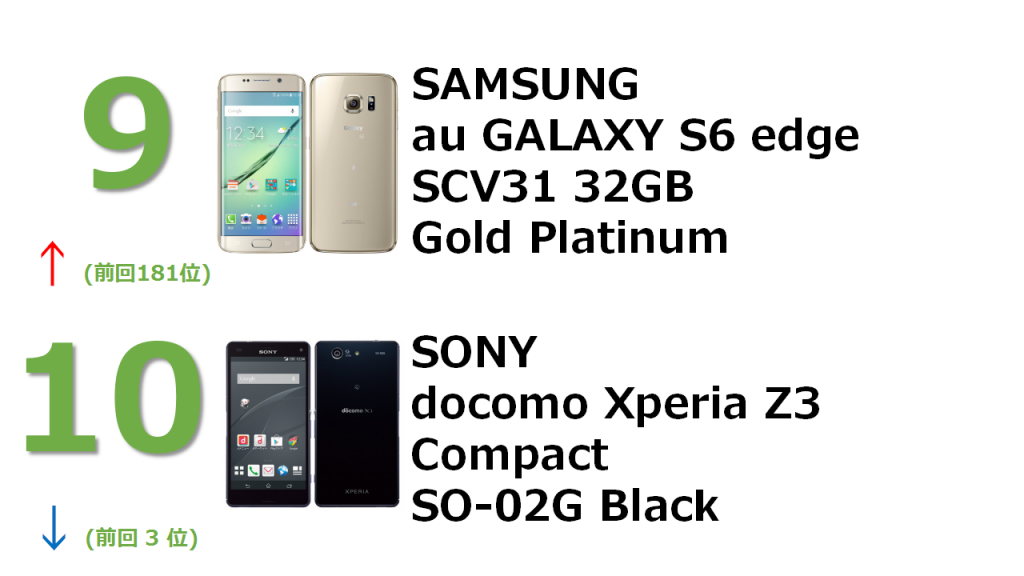 9位 SAMSUNG au GALAXY S6 edge SCV31 32GB Gold Platinum 10位 SONY docomo Xperia Z3 Compact SO-02G Black