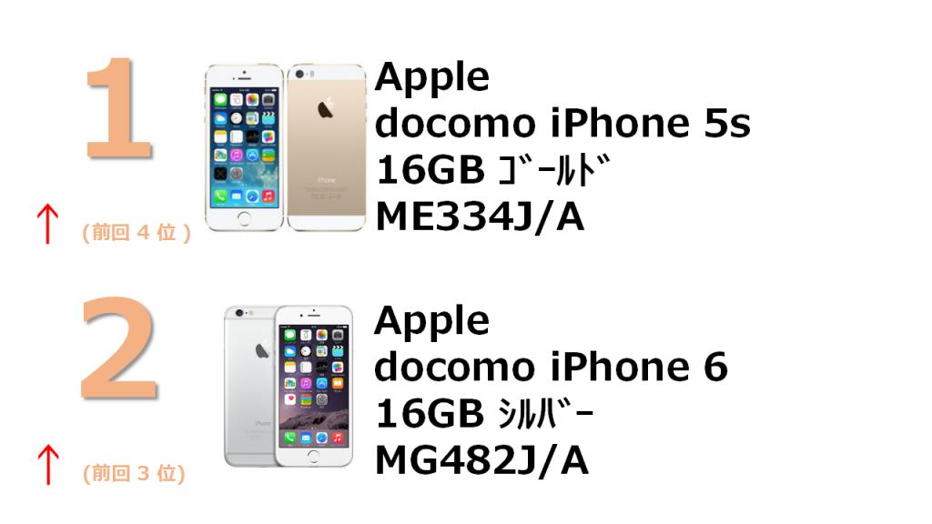 1位 docomo iPhone 5s 16GB ME334J/A 2位 docomo iPhone 6 16GB MG482J/A