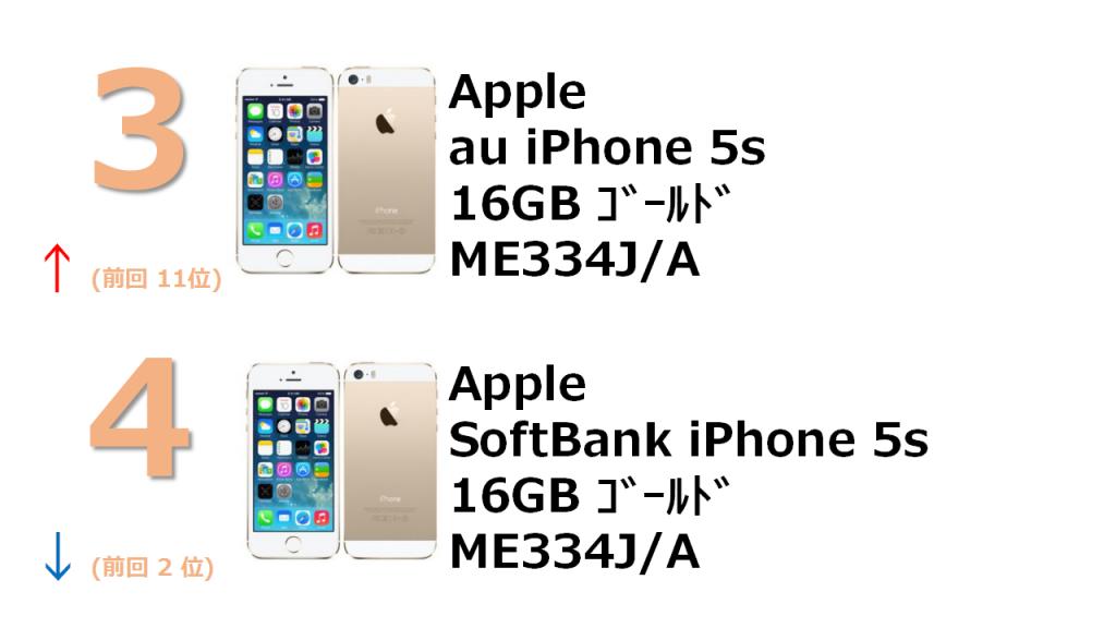 3位 au iPhone 5S 16GB ME334J/A 4位 SoftBank iPhone 5s 16GB ME 334J/A