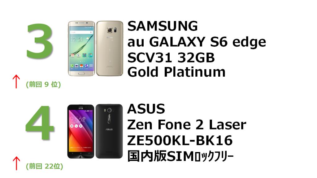 3位 SAMSUNG au GALAXY S6 SCV31 32GB Gole Platinum 4位 ASUS Zen Fone 2 Laser ZE500KL-BK16 国内版SIMロックフリー