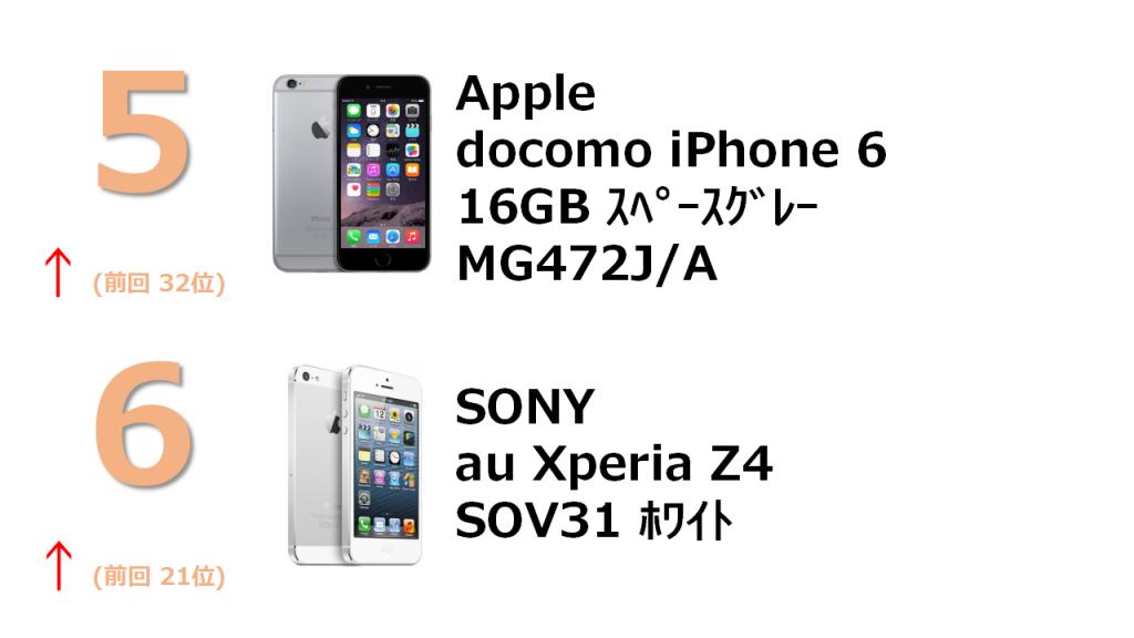 5位 docomo iPhone 6 16GB MG472J/A 6位 au Xperia Z4 SOV31 White