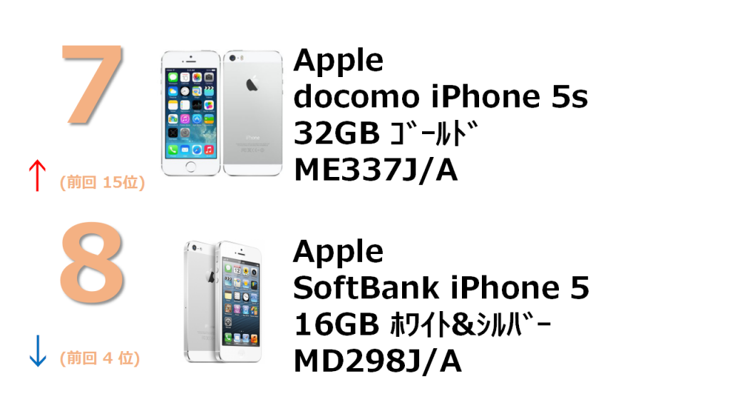 7位 Apple docomo 5s 32GB ME337J/A 8位 SoftBank iPhone 5 16GB MD298J/A