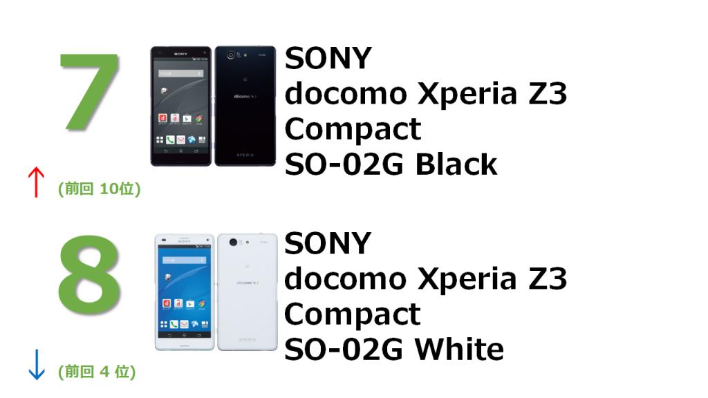 7位 SONY docomo Xperia Compact SO-02G Black 8位 SONY docomo Xperia Compact SO-02G White