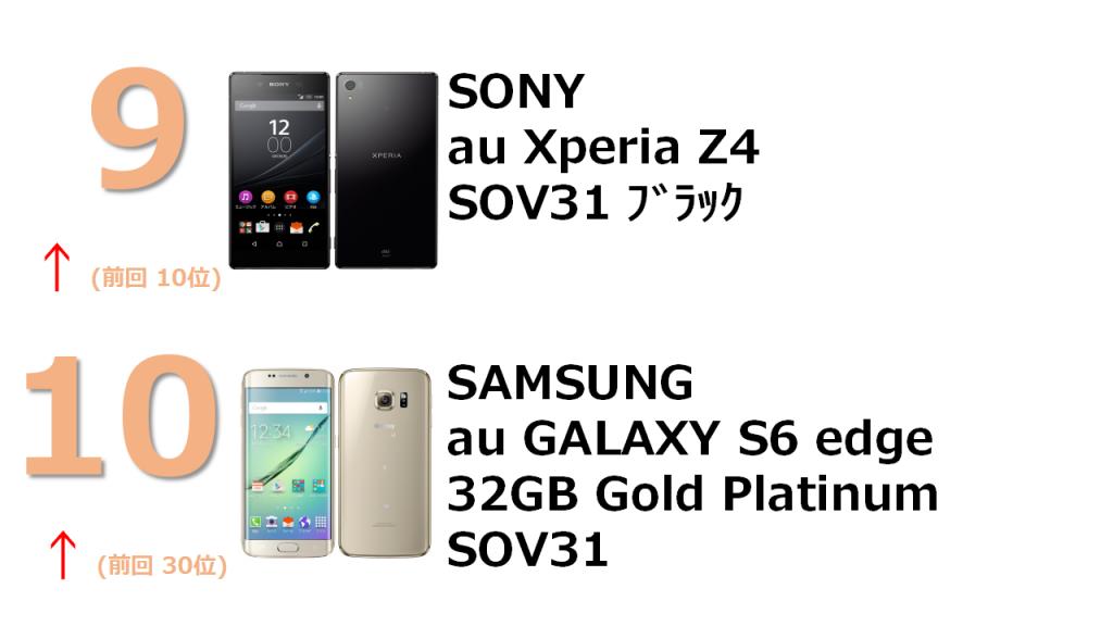 9位 au Xperia Z4 SOV31 Black 10位 SANSUNG au GALAXY S6 edge 32GB Gold Platinum SOV31