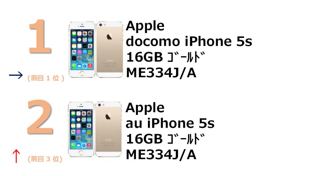 1位 docomo iPhone 5s 16GB ME334J/A 2位 au iPhone 5s 16GB ME334J/A