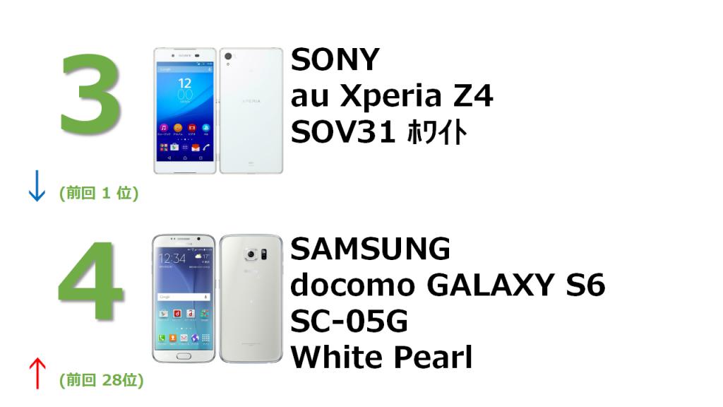 3位 SONY au  Xperia Z4 SOV31 ホワイト 4位 docomo GALAXY S6 SC-05G White Pearl