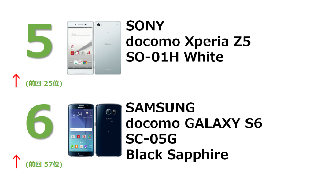 5位 SONY docomo Xperia SO-01H White 6位 SAMSUNG docomo GALAXY S6 SC-05G Black Sapphire