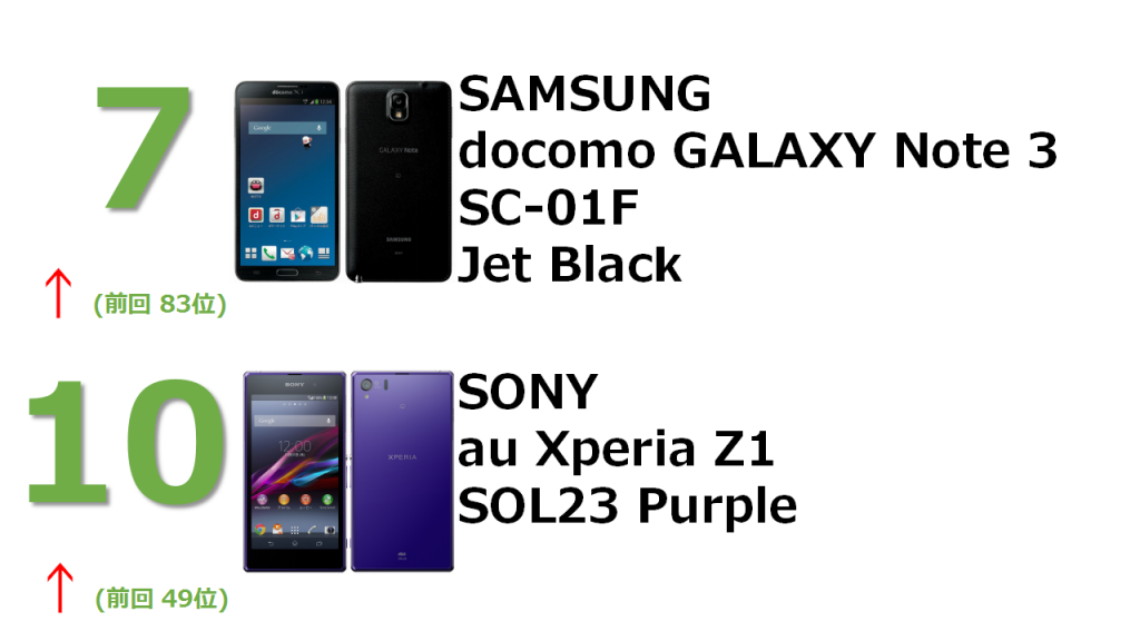 7位 SAMSUNG docomo GALAXY Note 3 SC-01F Jet Black 10位 SONY au Xperia Z1 SOL23 Purple